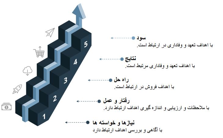 مراحل داستان در تولید محتوا داستانی